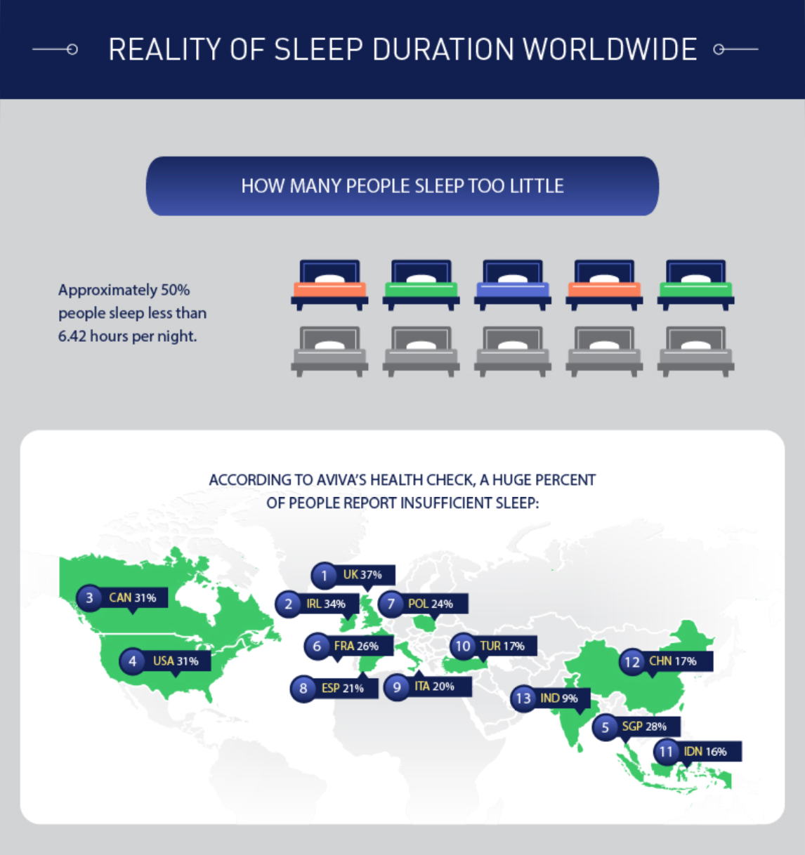 reality of sleep duration worldwide infographic