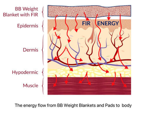 BB Weight Blanket and FIR Energy Flow to the skin