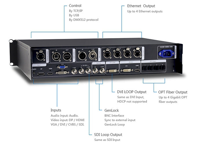NovaPro HD LED Video Processor Diagram