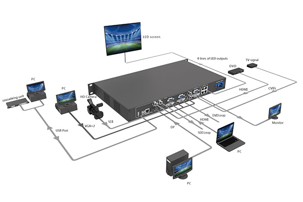 LED Video processor Working Diagram
