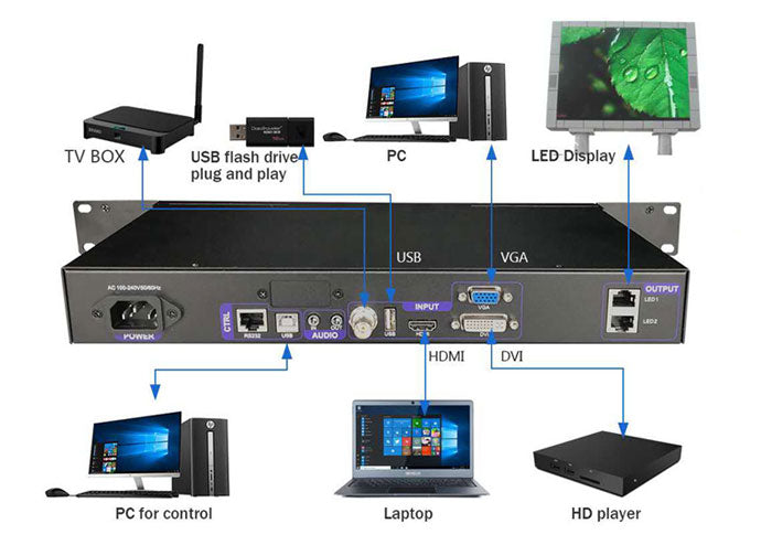Linsn X100 LED Video Processor