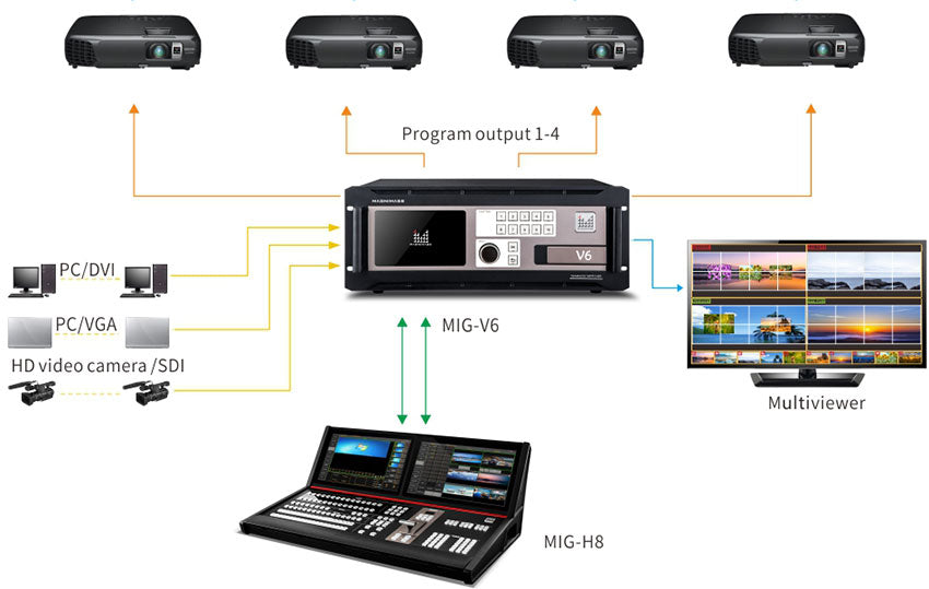 MIG-V6 Series Video Seamless Switcher