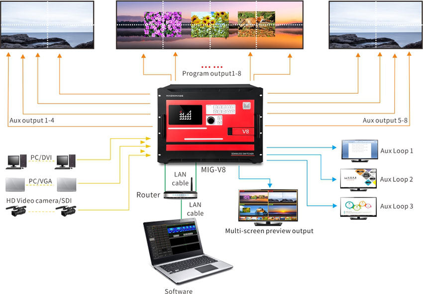 MIG-V8 Series Video Seamless Switcher