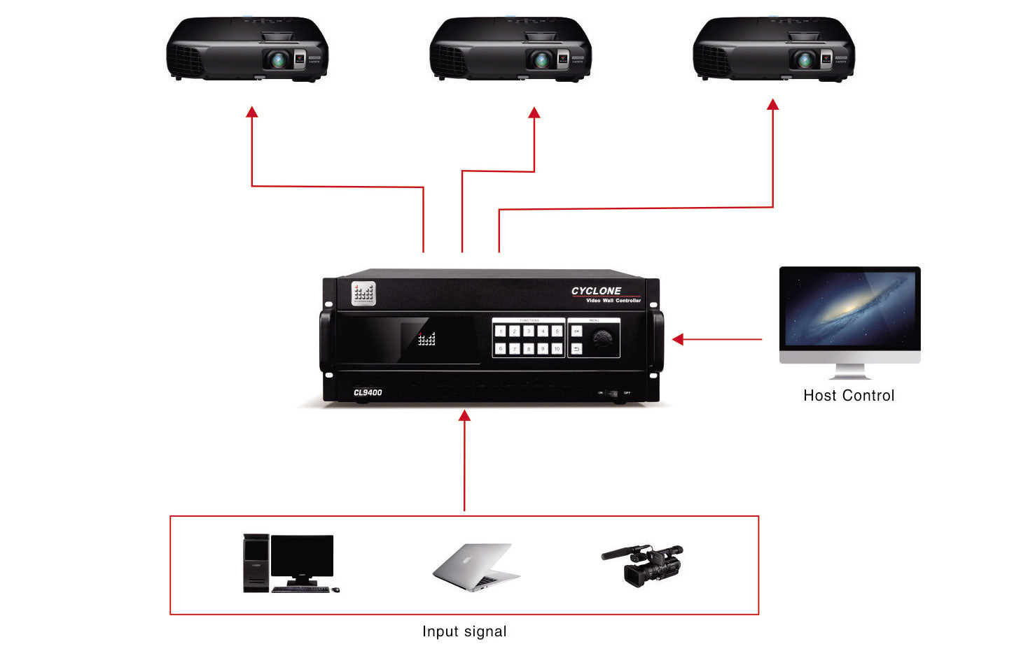 MIG-CL9400 Video Wall Controller
