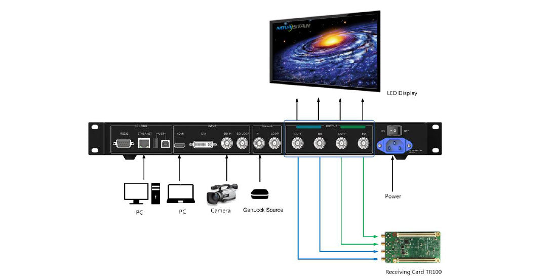 Novastar Thunderview S1 LED Video Wall Controller