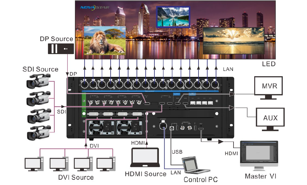 NovaPro UHD All-in-one Video Controller