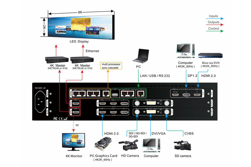 VDWALL A63 4K Video Processor With HDMI Output