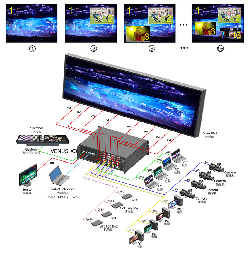 VENUS X3 HDCP LED Wall Video Processor-LEDscreenparts