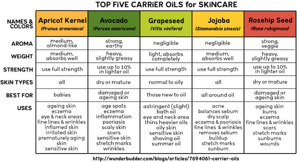 Top Five Carrier Oils