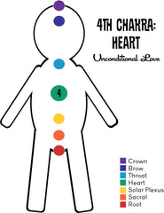 Chakra Series, Part IV: What is the Heart Chakra?