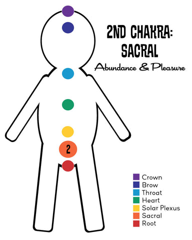 8055729 Chakra Series Part Iii What Is The Sacral Chakra
