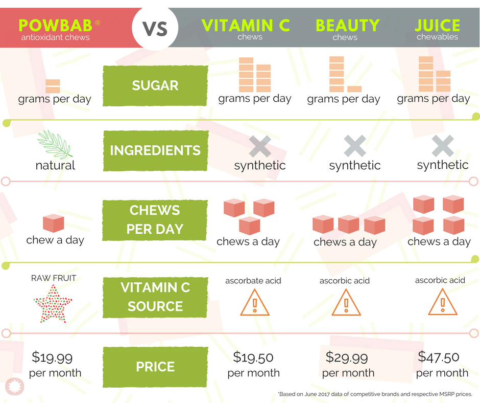 how to shop powbab baobab superfruit chews - comparison chart versus competition