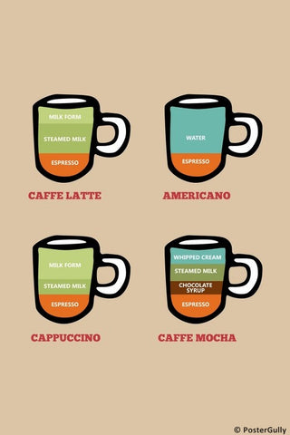 Wall Art, Types Of Coffee, - PosterGully