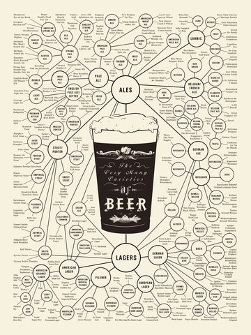PosterGully Specials, Varieties Of Beer, - PosterGully