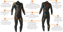 Load image into Gallery viewer, Blue Seventy Fusion Triathlon Wetsuit Mens - Tri Wetsuit Hire