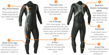 Load image into Gallery viewer, Thermal Wetsuit Hire - Tri Wetsuit Hire
