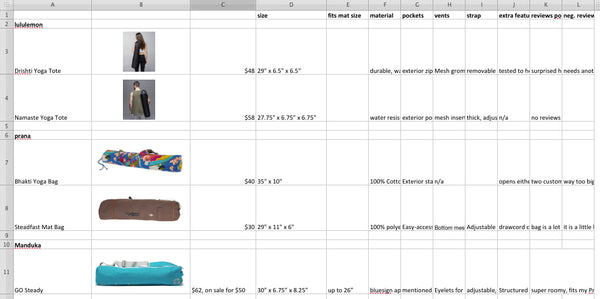 Yoga Mat Bag Competitive Research Matrix