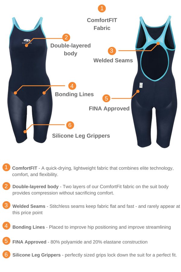 eb2a441aa8f neroFIT Kneeskin Tech Suit For Competition Swimming | blueseventy ...