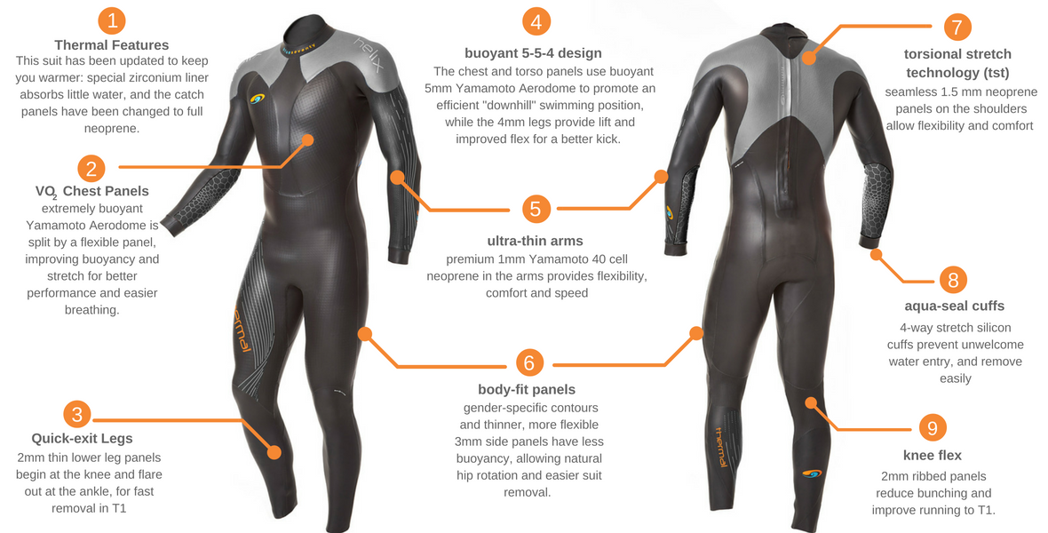 Blue Seventy Men's Thermal Helix Wetsuit Features