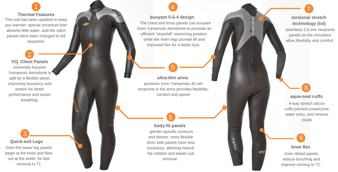 Blue Seventy Women's Thermal Helix Wetsuit Features