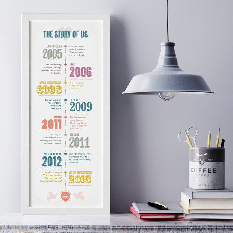 Personalised 'Story of Us' Timeline Print