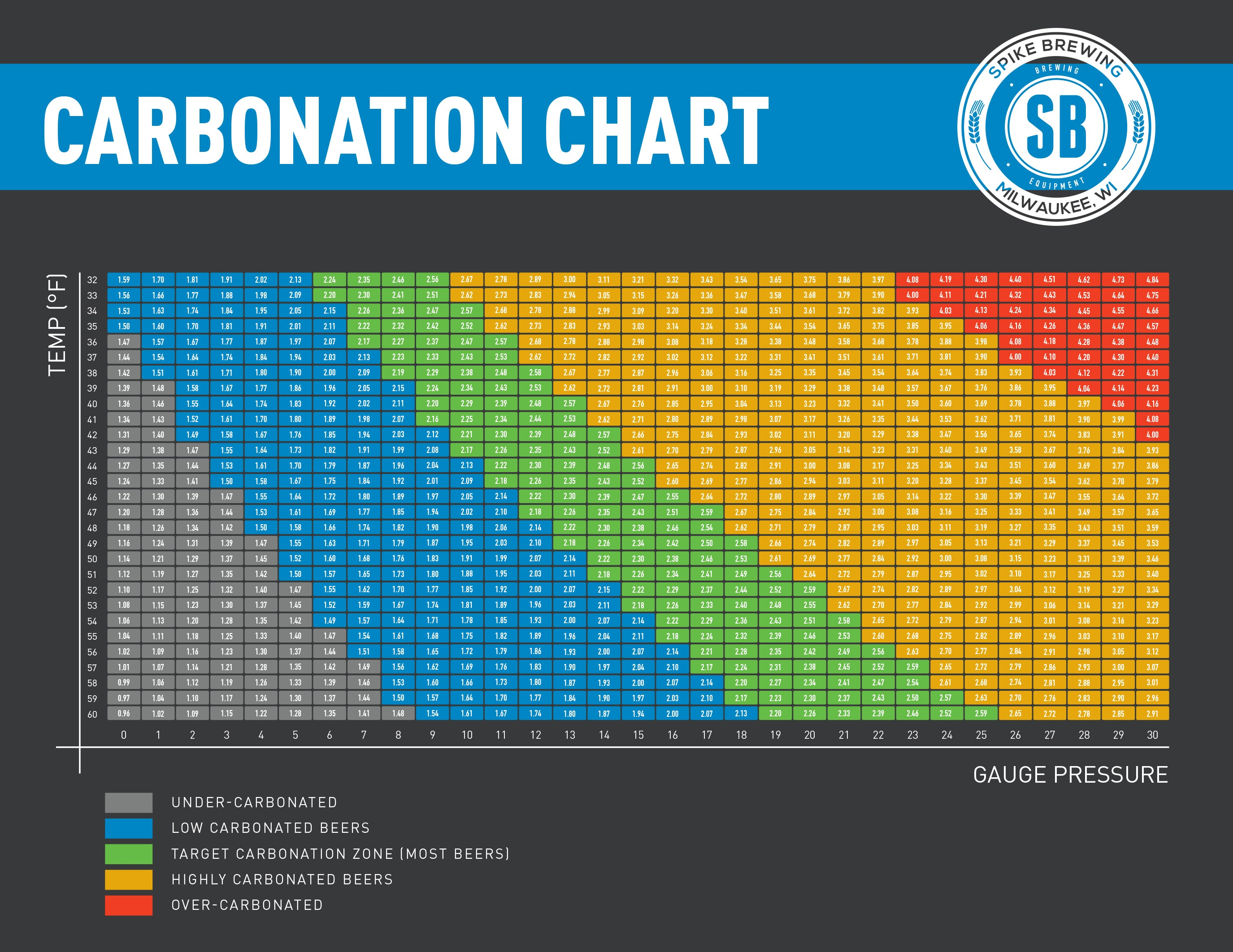 Forced carbonation chart