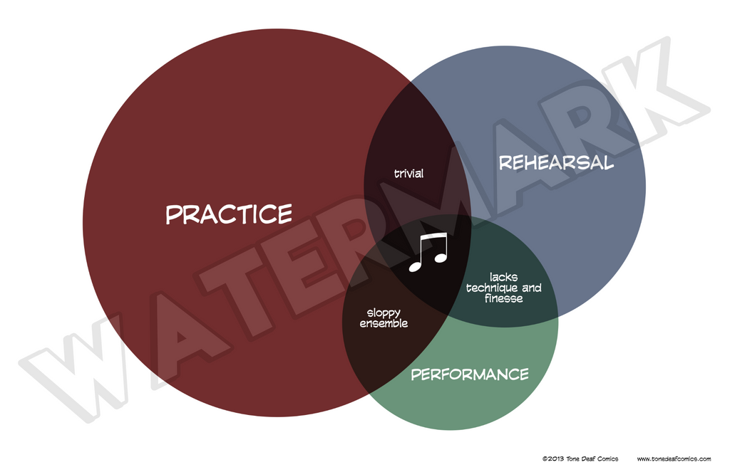Ensemble Venn Diagram