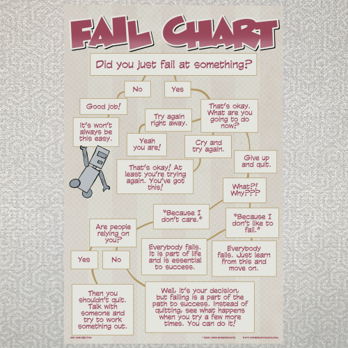 Fail Chart (Art and Dee Too)