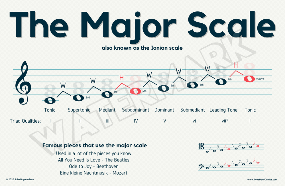 Major Scale Poster
