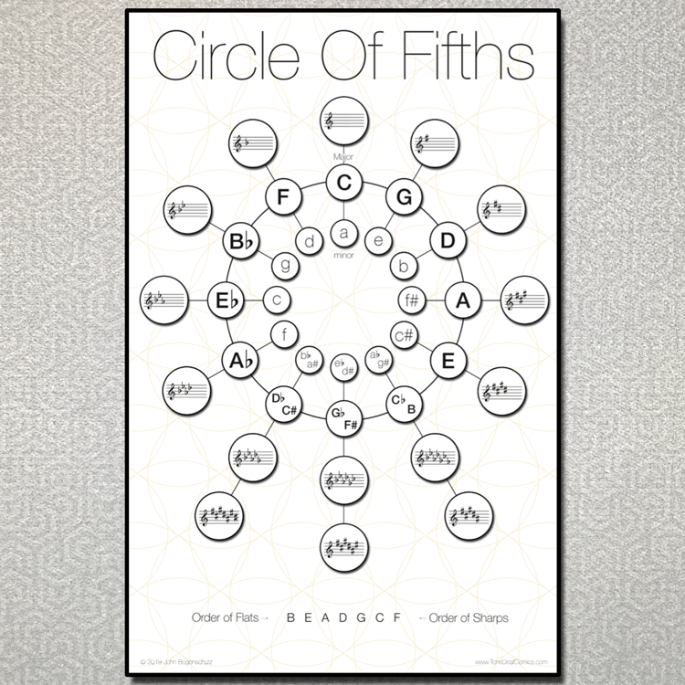 Circle of Fifths Transposition Chart