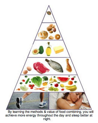 nutritional food pyramid