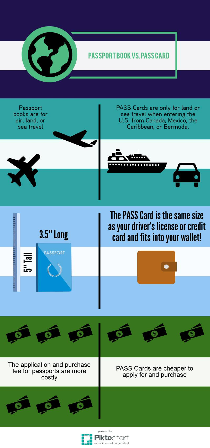Passport vs PASS Card