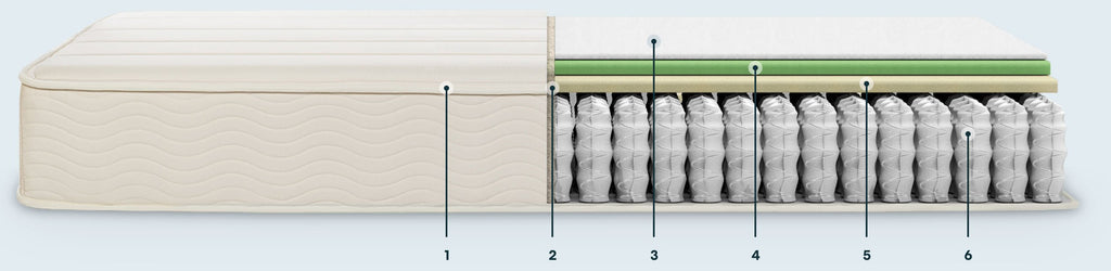 The Keetsa Plus Mattress design by Keetsa