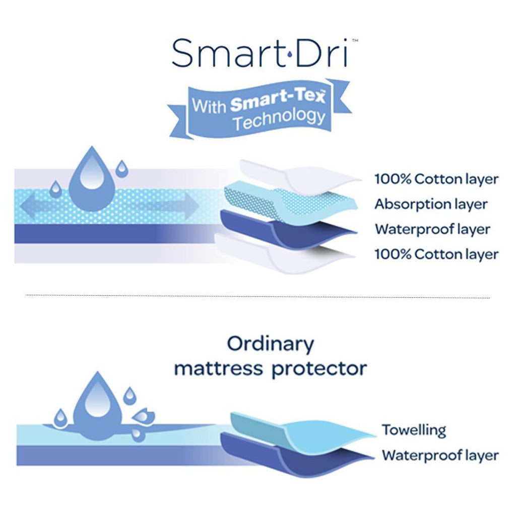 LTC Smart-Dri Fitted Mattress Protector - Cot Large - UrbanBaby shop