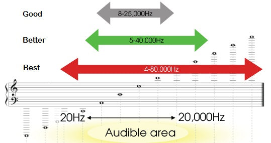 Making Sense of Frequency Response - Headphone Zone
