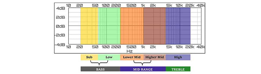 Understanding Mid & High range frequencies - Headphone Zone
