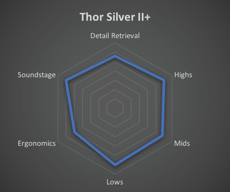 Effect Audio – Thor-Silver II+