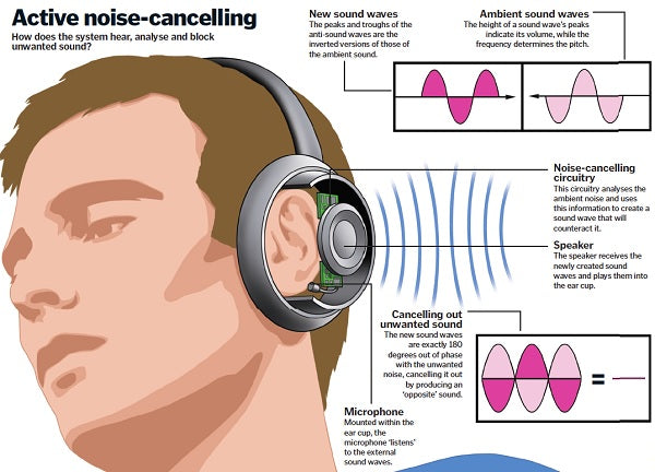 How Noise Cancellation Works