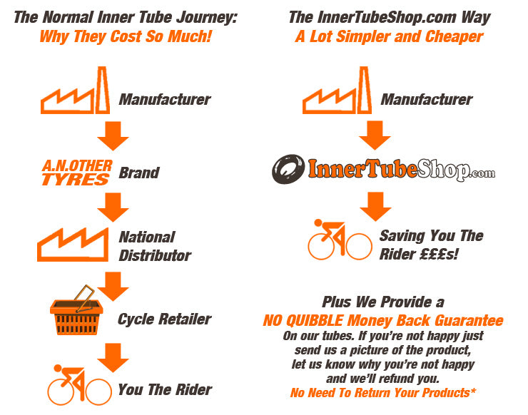 How we offer great value Bicycle Innertubes for you to buy