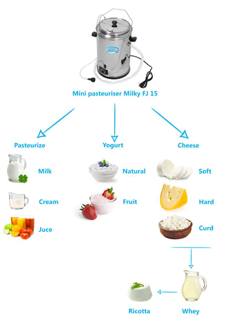 A chart with all of the different products you can make after pasteurizing dairy products.