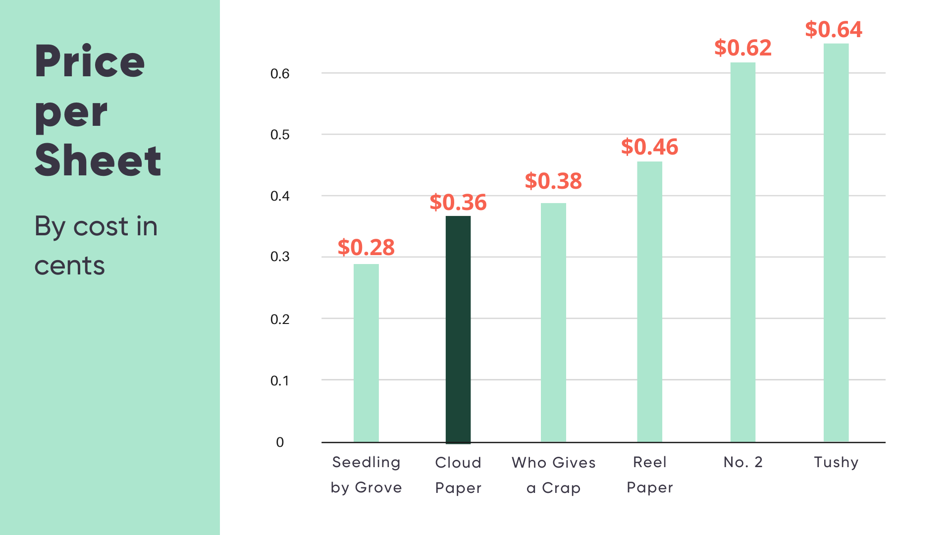 cheapest bamboo toilet paper price comparison - - Cloud Paper, Reel Paper, Who Gives a Crap, Seedling by Grove,  Tushy, No.2