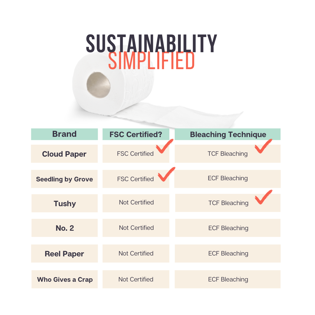 most eco friendly toilet paper brands - - Cloud Paper, Reel Paper, Who Gives a Crap, Seedling by Grove,  Tushy, No.2