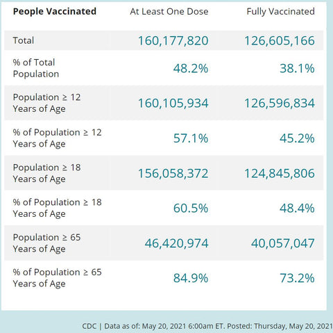 COVID DATA TRACKER FROM CDC