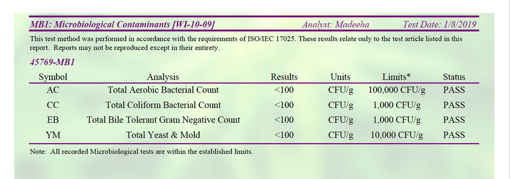 CBD Lab results - Mycotoxins