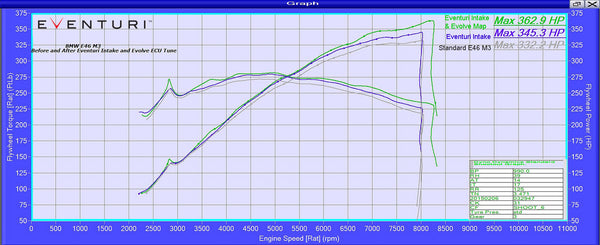 Dyno with intake system and tune