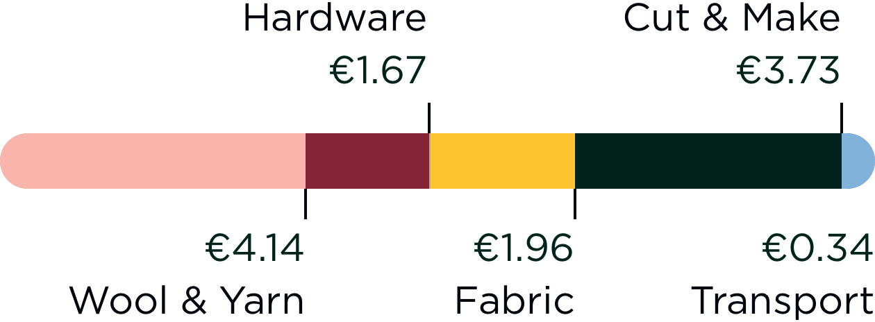 Woolday The Merino Wool Boxer Briefs Production Cost Explained