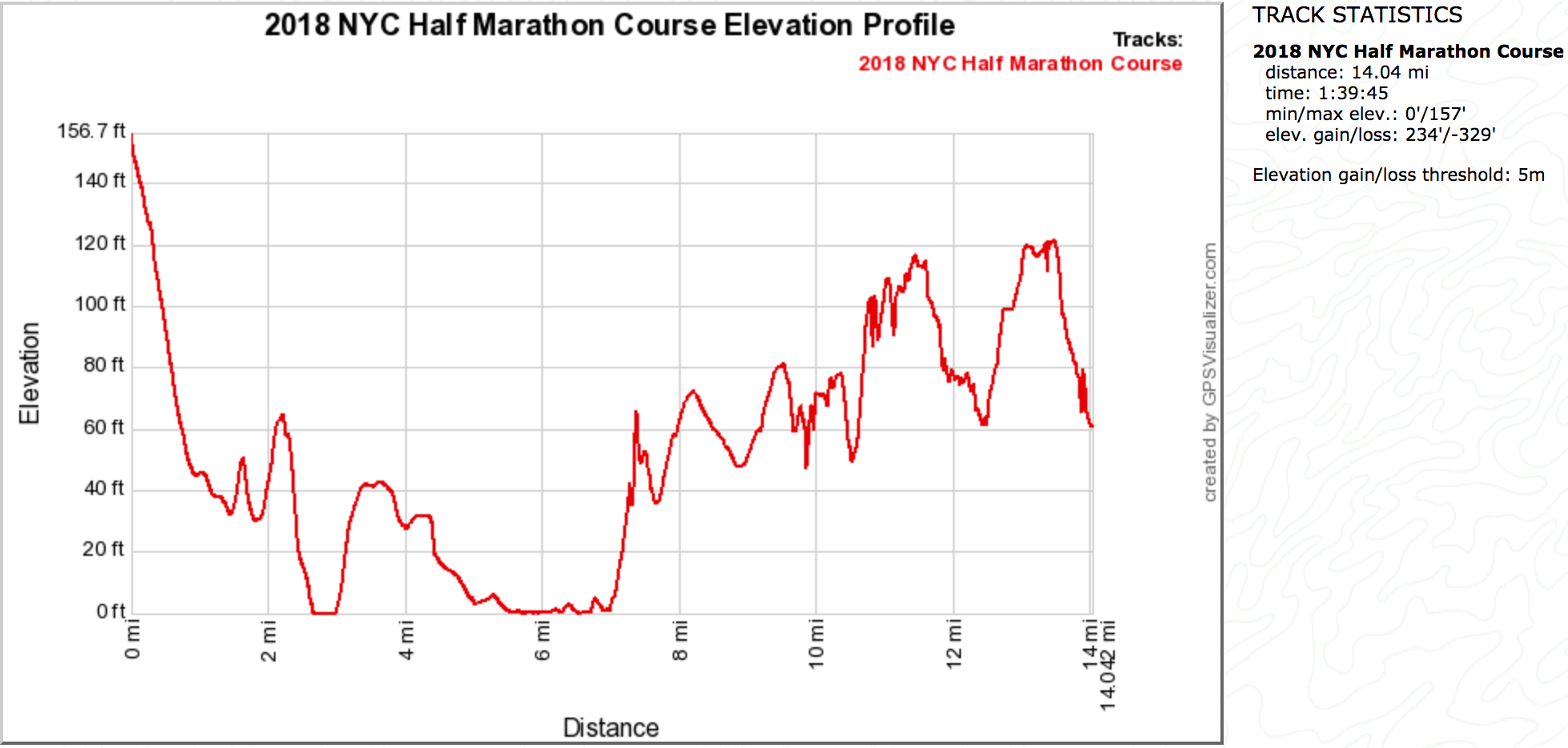 2018 NYC Half Marathon Course Elevation Profile