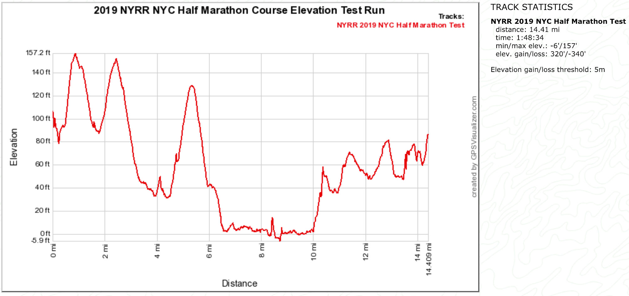 2019 NYC Half Marathon Test Run Course Elevation