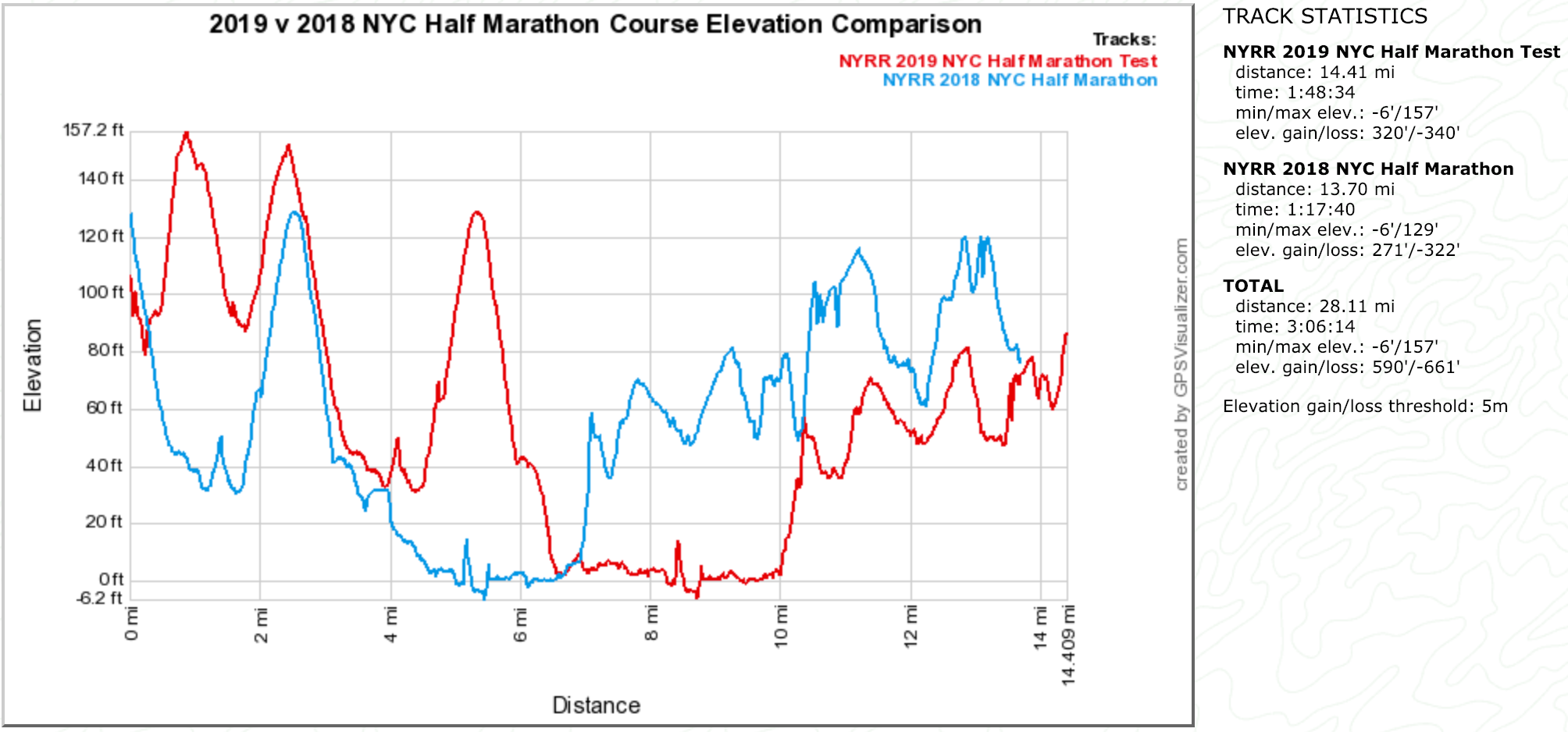 2019 v 2018 NYC Half Marathon Course Elevation Comparison