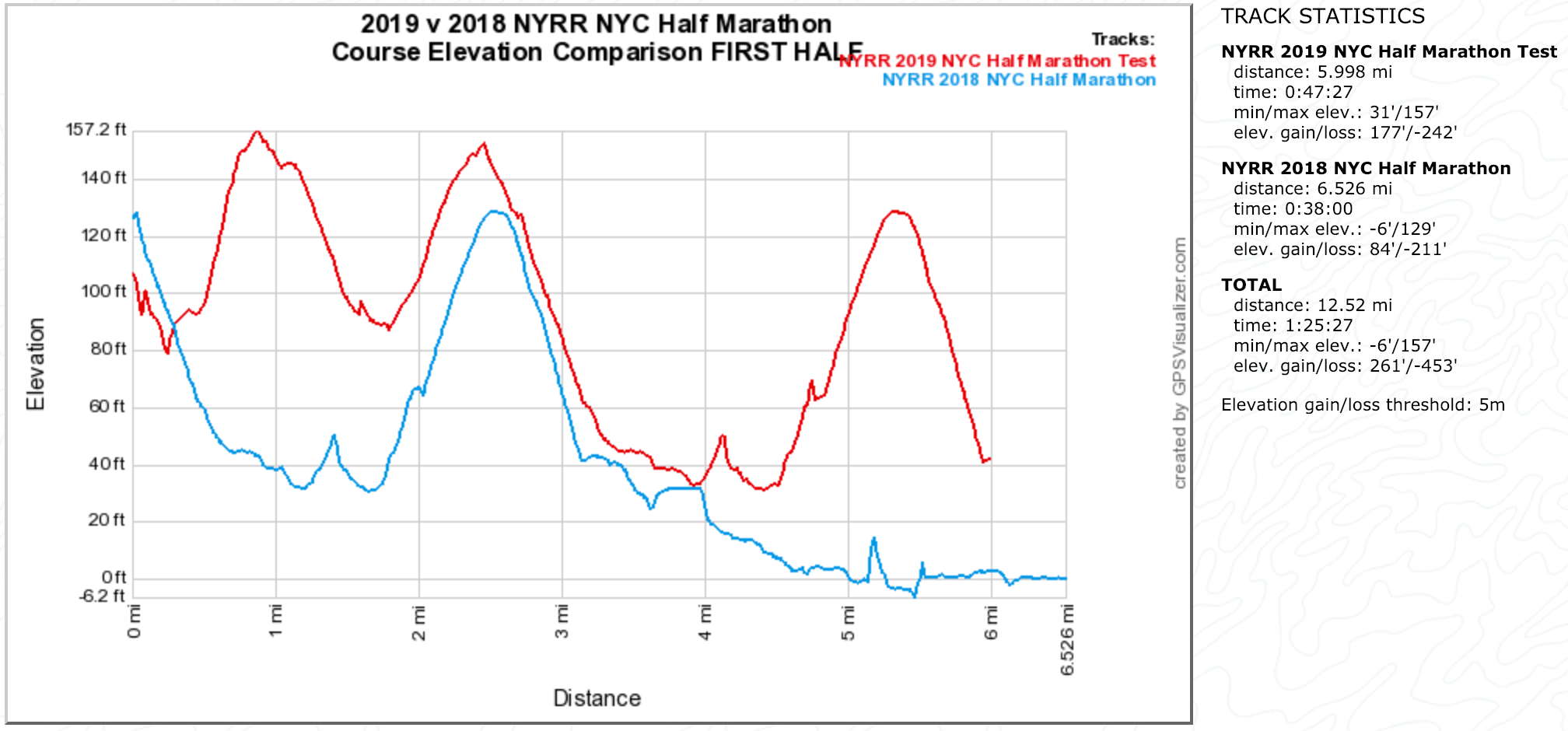 2019 v 2018 NYC Half Marathon Course Elevation Comparison First Half